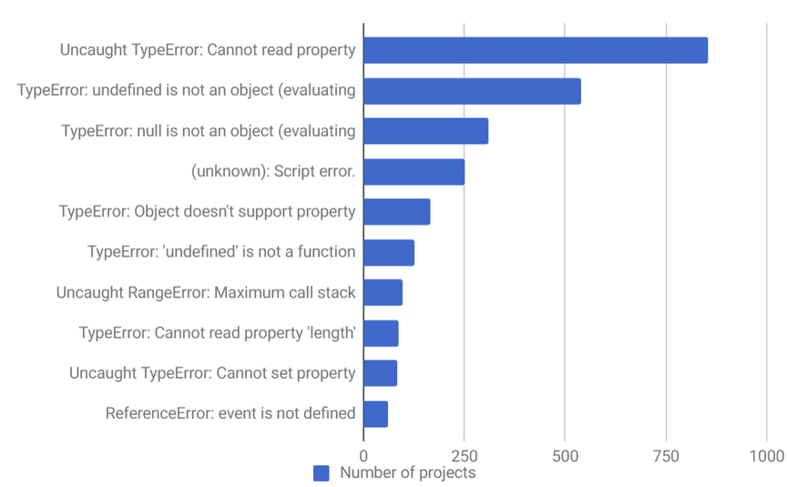 Top 10 JavaScript errors from 1000+ projects (and how to