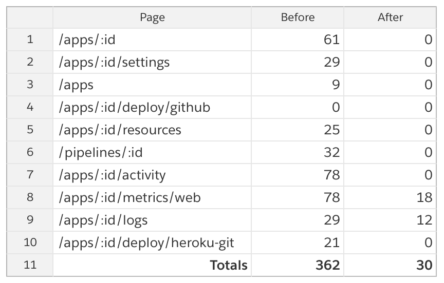 Table showing color contrast violations across Heroku Dashboards's top 10 most visited pages (checked with axe-core 3.2.2)