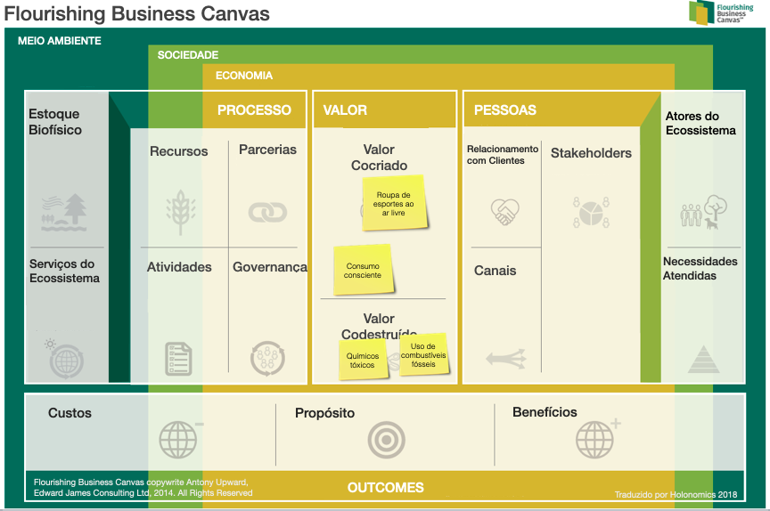 The Flourishing Business Canvas — value proposition