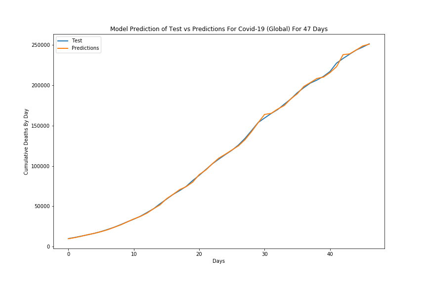 Test vs Prediction for Covid-19 Deaths Over Model Test Data Period