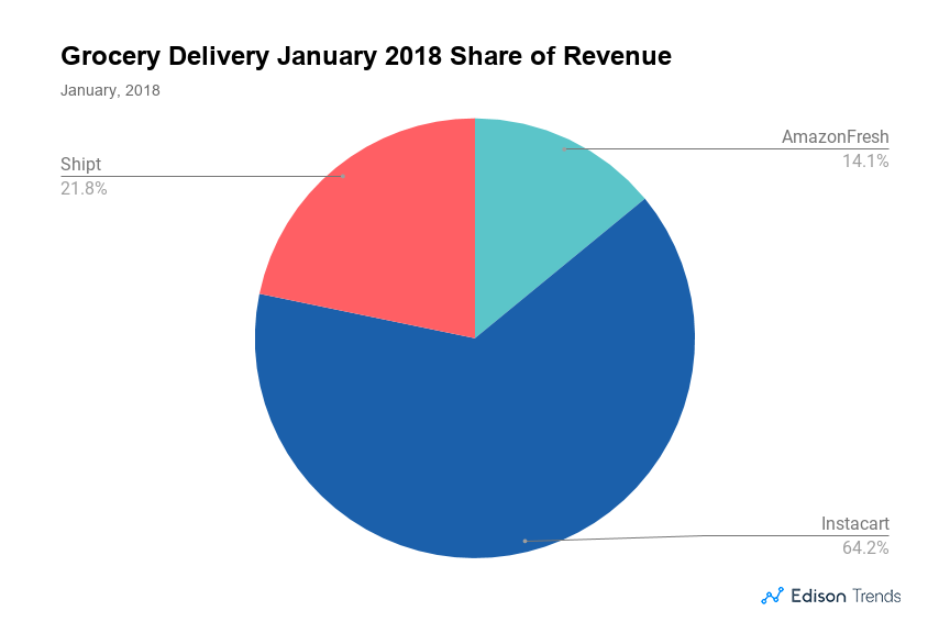In Grocery Delivery Apps Market, Instacart Continues to