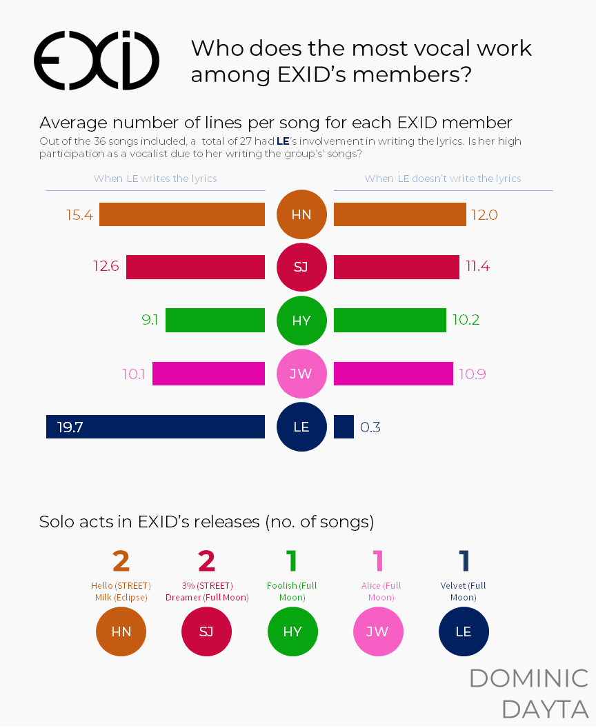 Who do we hear more in an EXID song? - stochasticism - Medium