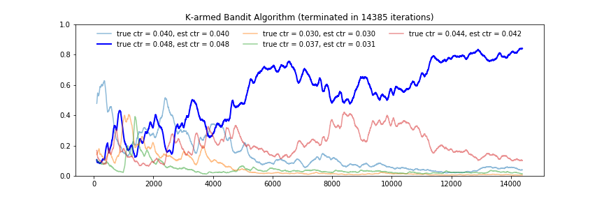 Beyond A/B Testing: Multi-armed Bandit Experiments - Towards