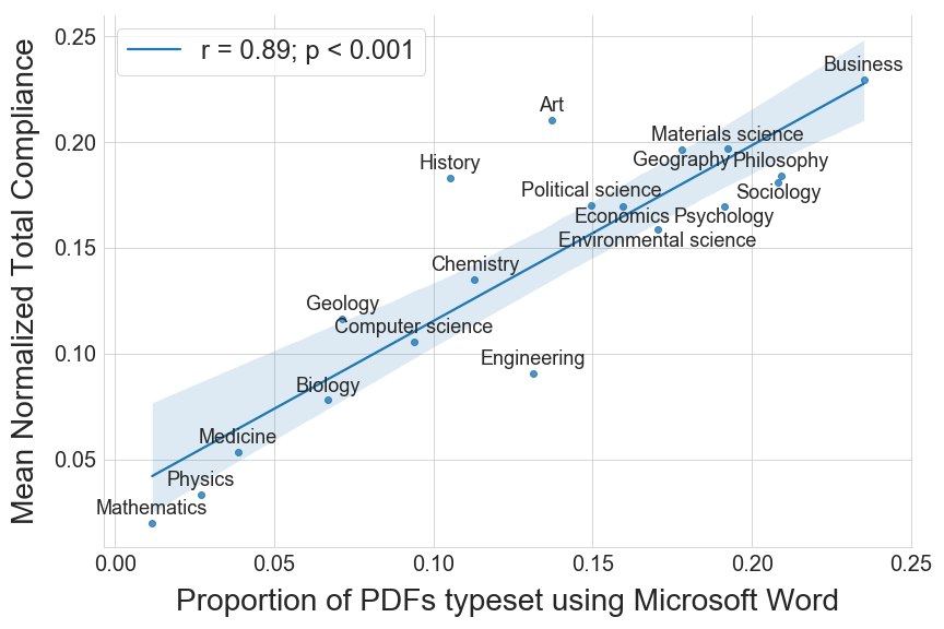 A scatter plot shows the relation between proportion of PDFs typeset using Microsoft Word and mean normalized total accessibility compliance rate, split by fields. Fields with higher proportions of PDFs typeset using Word have higher rates of compliance; the correlation is strong (r=0.89, p <0.001). Fields that typeset least with Word are Mathematics, Physics, and Medicine (<0.05), and fields that typeset most with Word are Business, Philosophy, and Sociology (between 0.2 and 0.25).