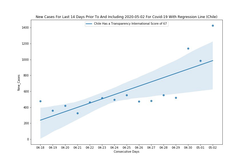 Chile Is Not Flattening The Covid-19 Curve