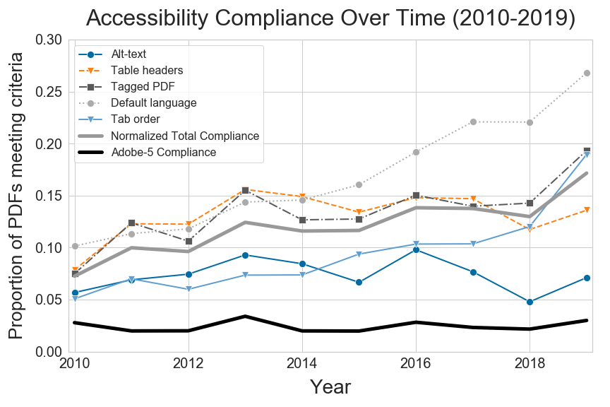 A line plot shows accessibility compliance of paper PDFs over time between 2010–2019. Of the five criteria, Default Language has increased the most, going from around 0.10 in 2010 to 0.27 in 2019. Table headers, Tagged PDF, and Tab order also show modest increases, from 0.05–0.08 in 2010 to 0.14–0.20 in 2019. Alt-text has not improved much in these years, going up and down between 0.05 and 0.10. The Adobe-5 Compliance rate (satisfying all criteria) has stayed consistent over time, at ~0.02–0.03.