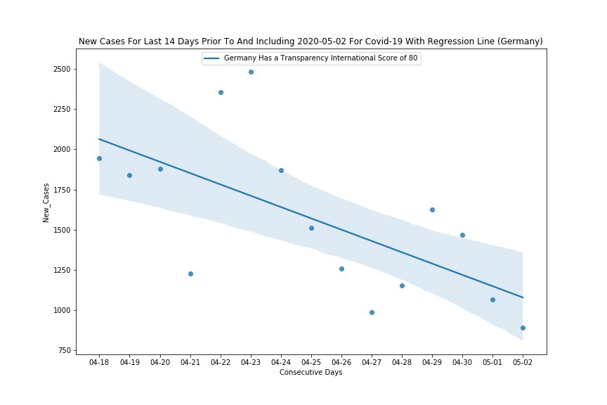 Germany Is Flattening The Covid-19 Curve