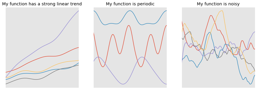 An intuitive guide to Gaussian processes - Towards Data Science