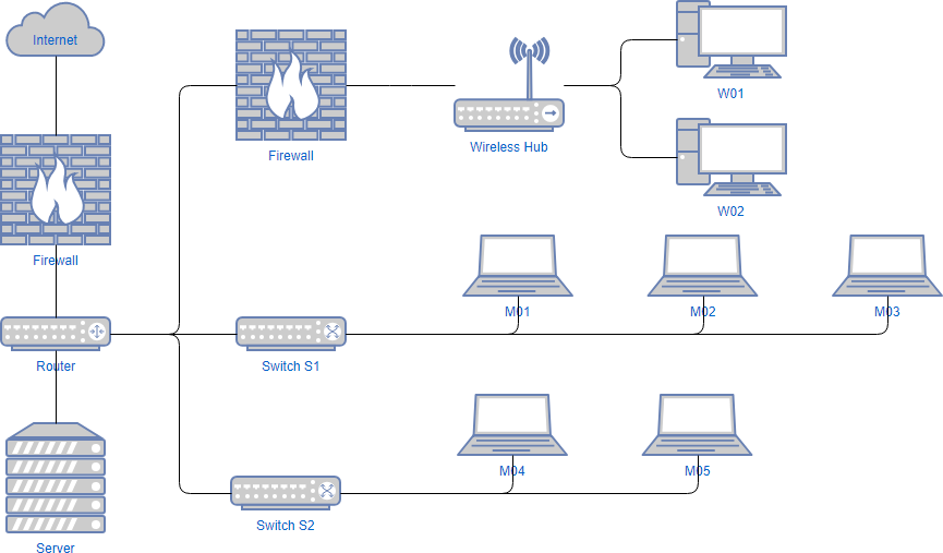How To Create Network Diagram Online