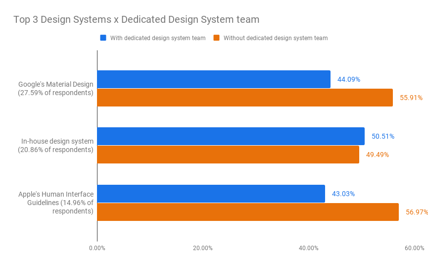 Fig. 5 Bar chart that shows the top 3 design systems used and whether or not the respondents have their own design systems te