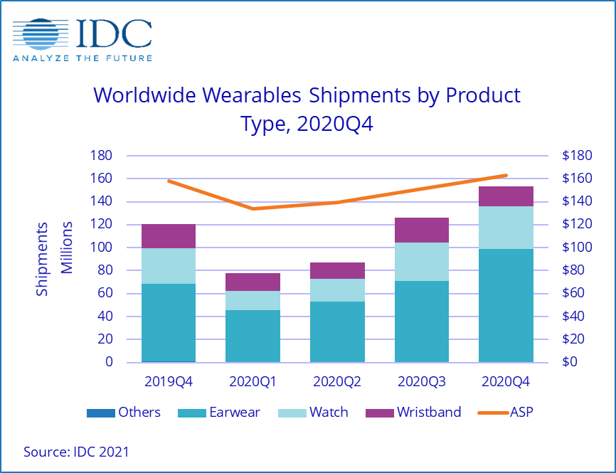 Wearable smartwatch demand 2020 pandemic report