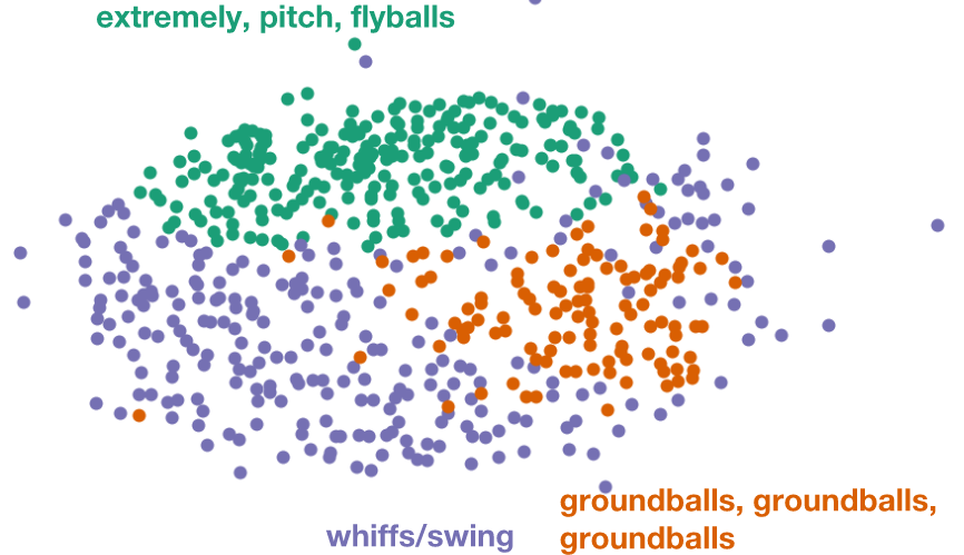 Pitcher Prognosis: Using Machine Learning to Predict