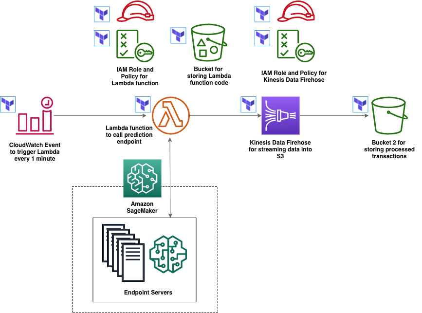 Machine Learning Infrastructure with Amazon SageMaker and