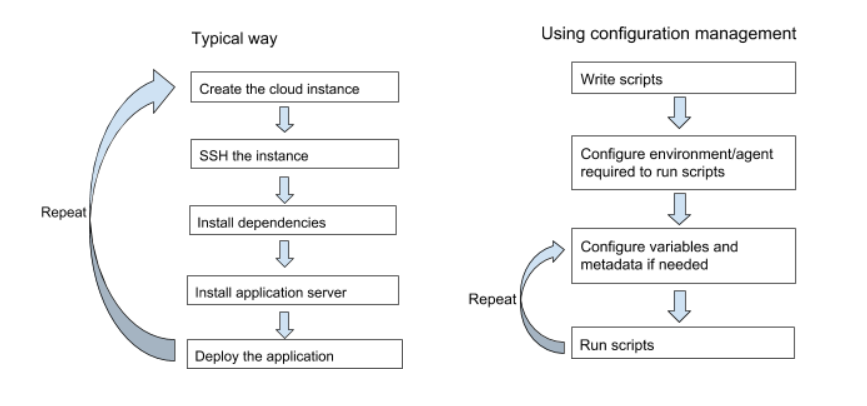 Orchestrating Tomcat deployments in Google Cloud Platform
