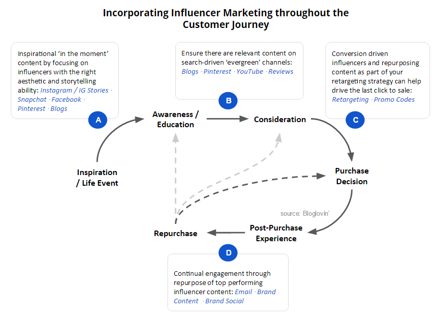Influencer Marketing & Your Customer Journey - INFLUENCE on