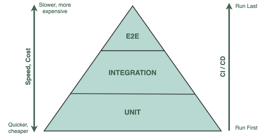 A diagram to show the 3 ways of testing, unit, integration and end to end. End to end is slower and more expensive. End to end testing should come last in the CI process.