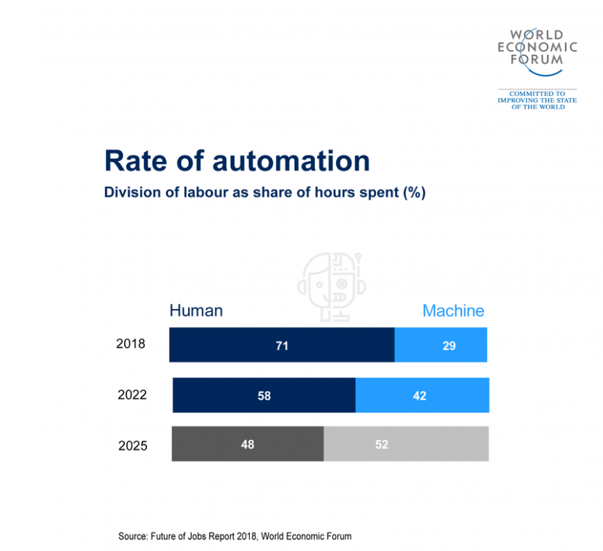 A Chart explaining the rate of automation
