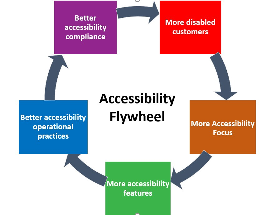 Accessibility Flywheel: Better accessibility compliance leads to more disabled customers which leads to more accessibility focus which leads to more accessibility features which leads to better accessibility operational practices which circles back to better accessibility compliance