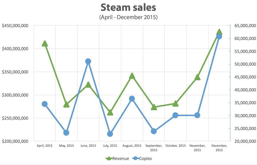 Steam sales in 2015 - Steam Spy