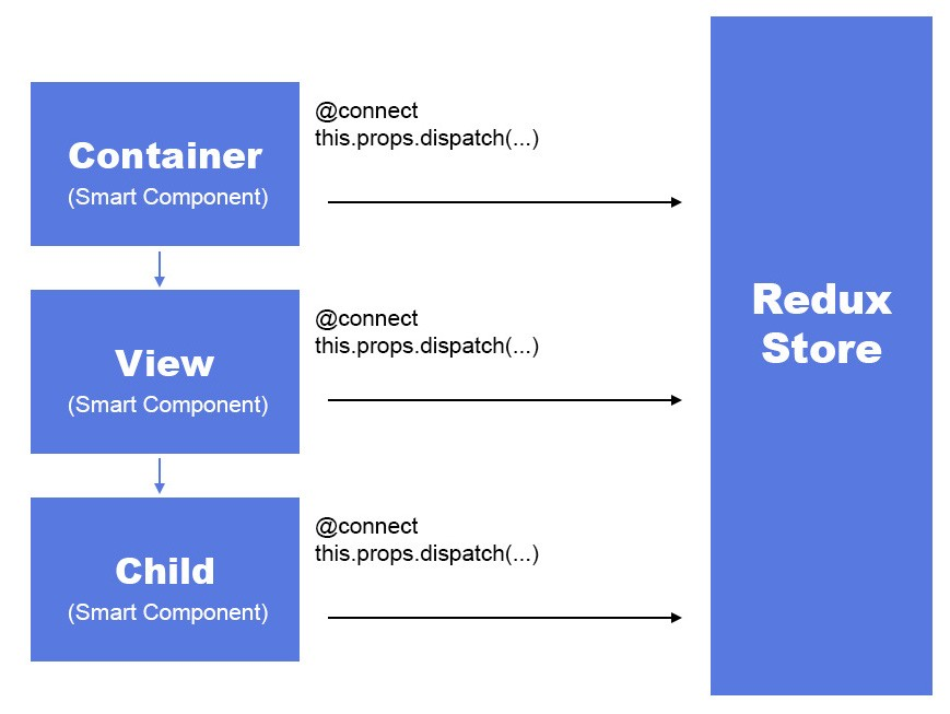 Dispatching Actions from Child Components - ITNEXT