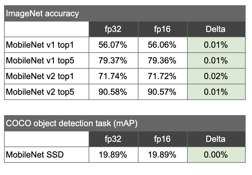 Tables of ImageNet accuracy and COCO object detection task