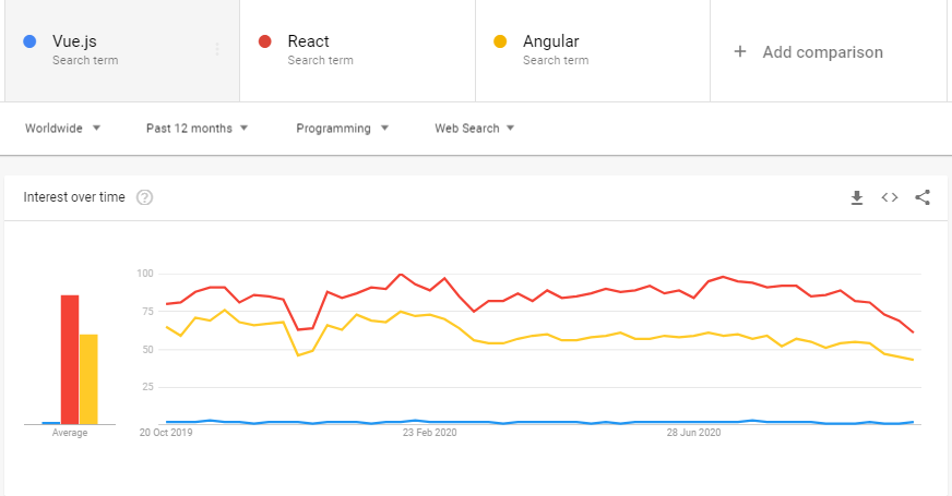 A screenshot from a Google Trends dashboard showing that React is the preferred framework for developers.