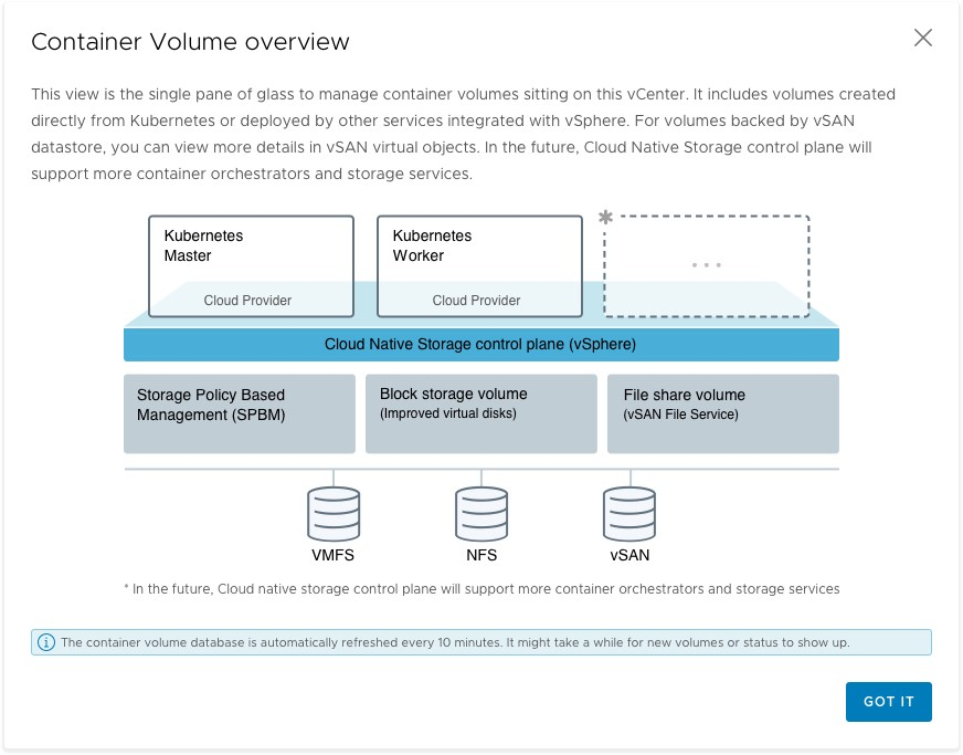 A screenshot of the Container Volume Overview that has a message explains how often the data gets refreshed