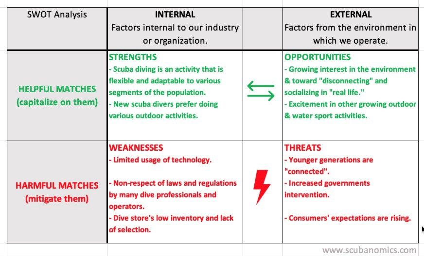 """""""Matches"""" in Our Dive Industry SWOT Analysis"""
