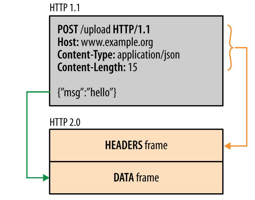 Migrating your REST APIs to HTTP/2: Why and How