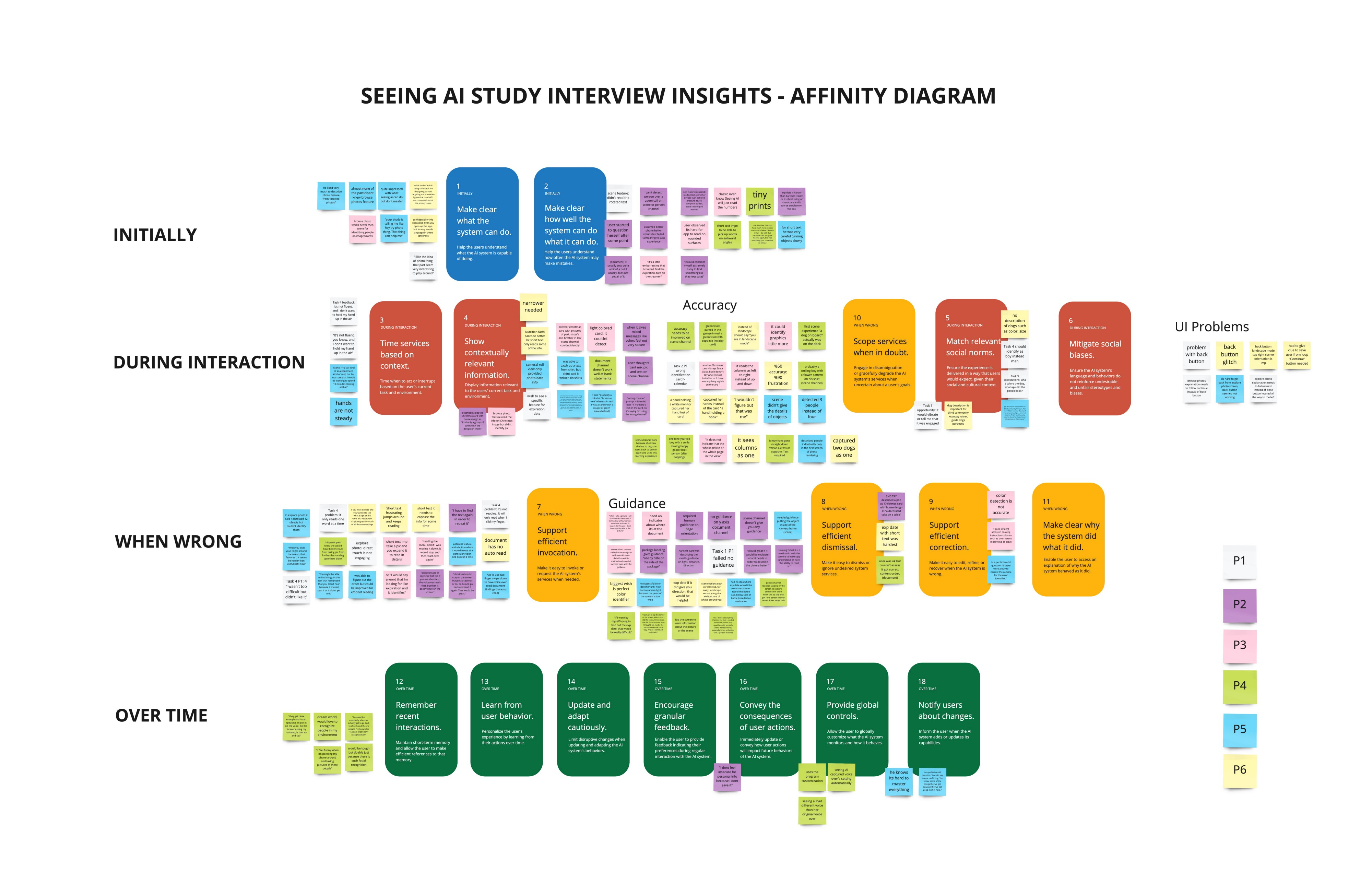 An affinity diagram composed of interviews notes written on post-its that are matched with the Human-AI guideline cards