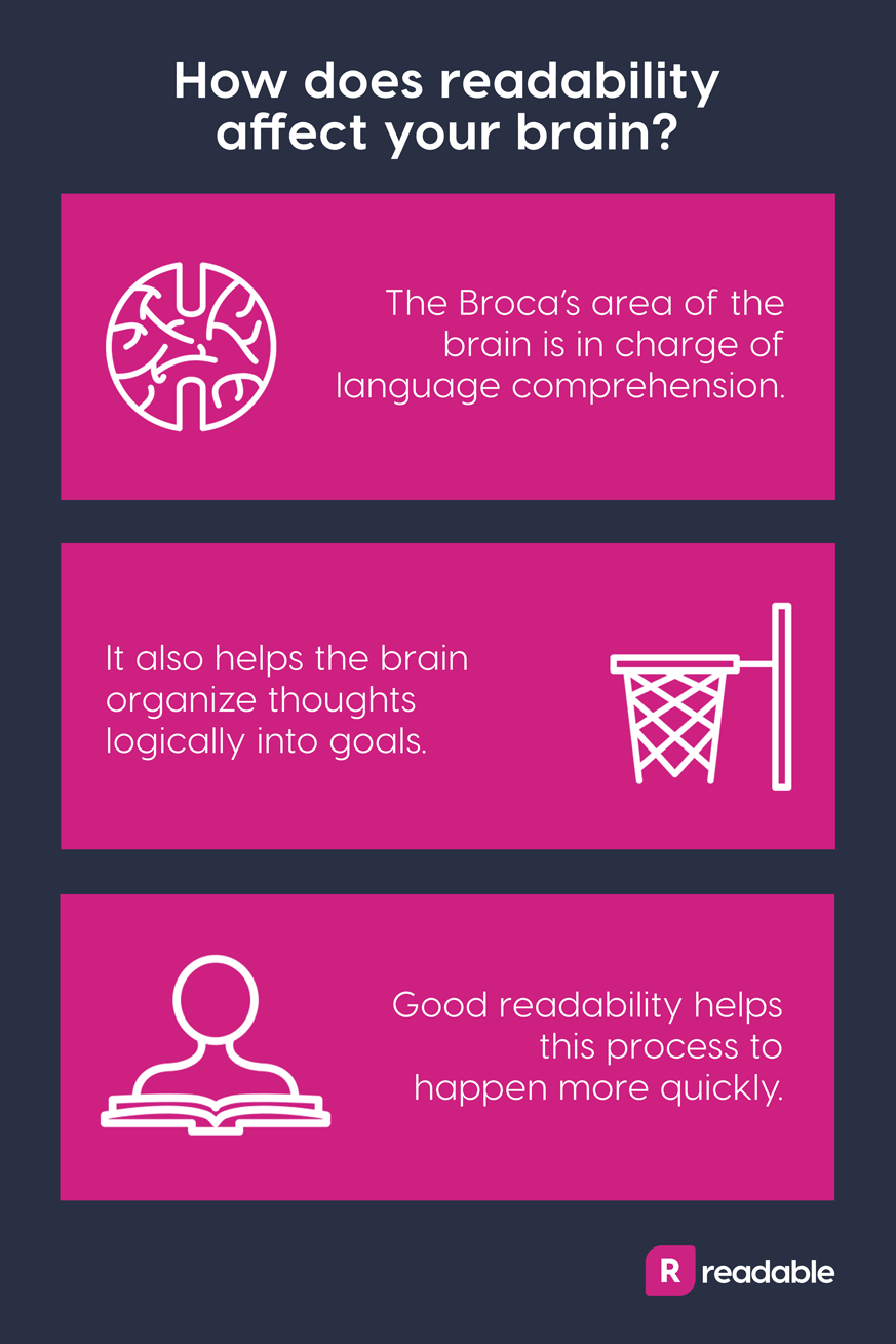 Readability and comprehension infographic | Readable, free readability test