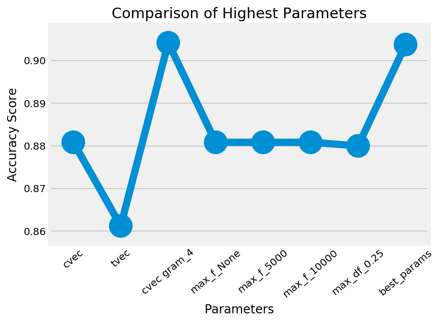 Sentiment analysis on reviews: Feature Extraction and