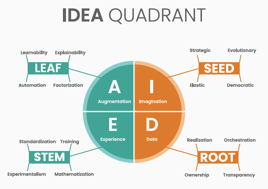 Humanomy IDEA Quadrant