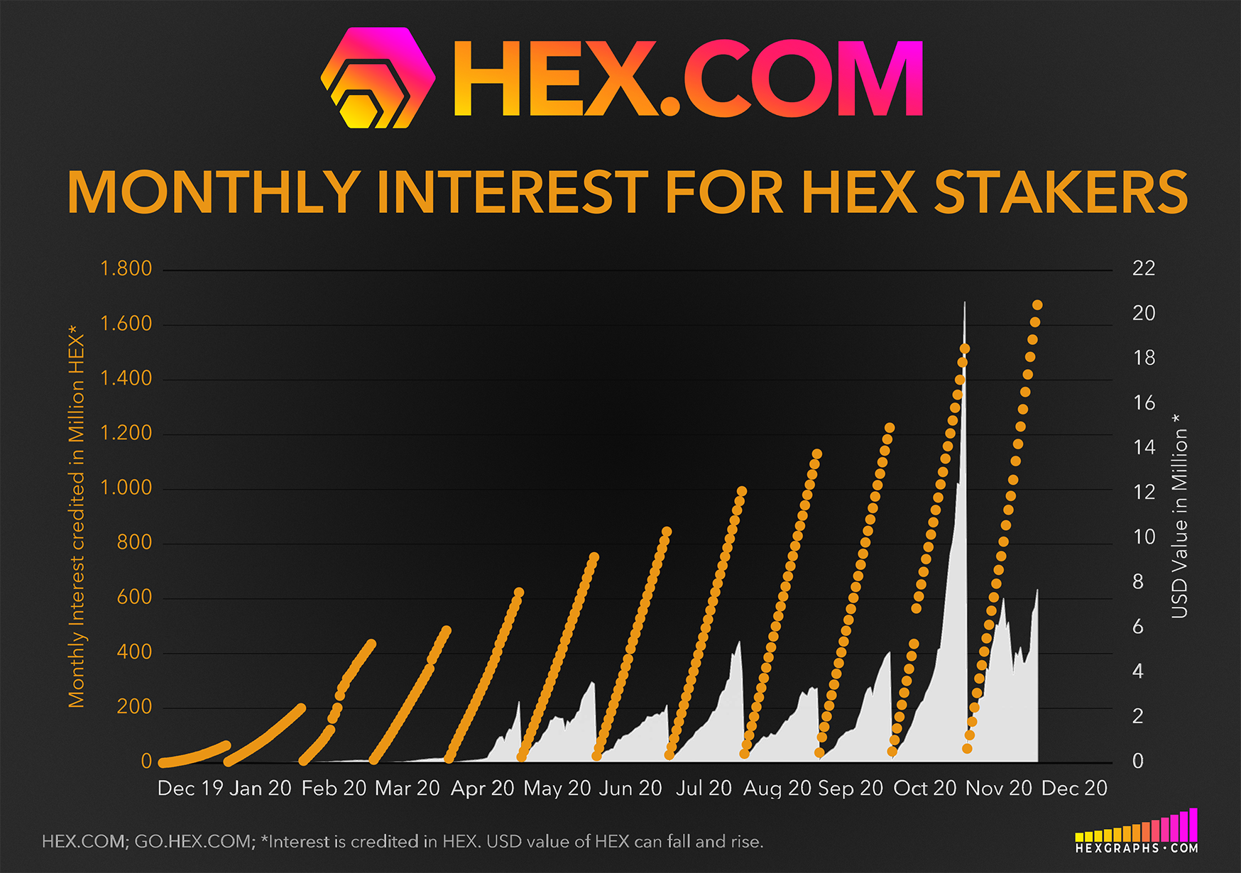 How to Stake HEX