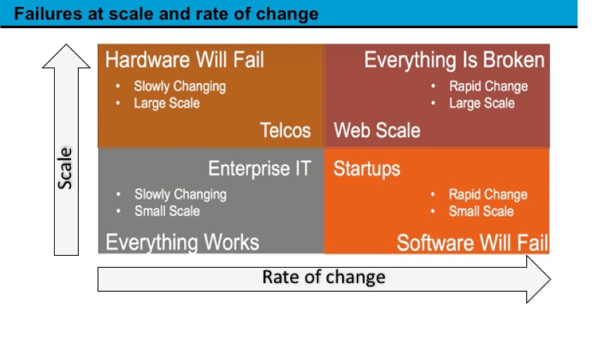Diagram of failures at scale and rate of change, showing Telcos, Web Scale, Enterprise IT, and Startups.