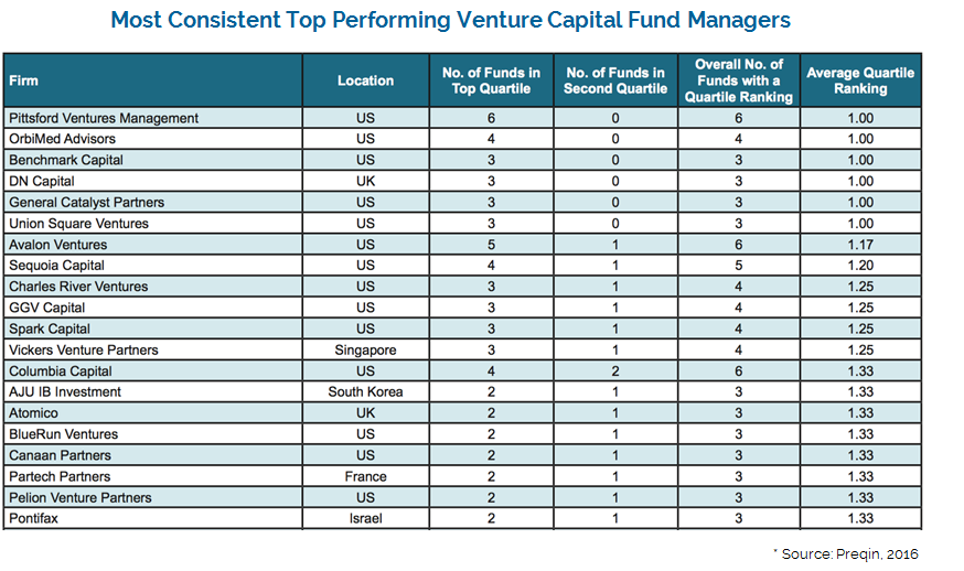 Building a Venture Capital Strategy for a Private Equity