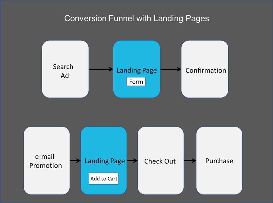 landing page in a conversion funnel