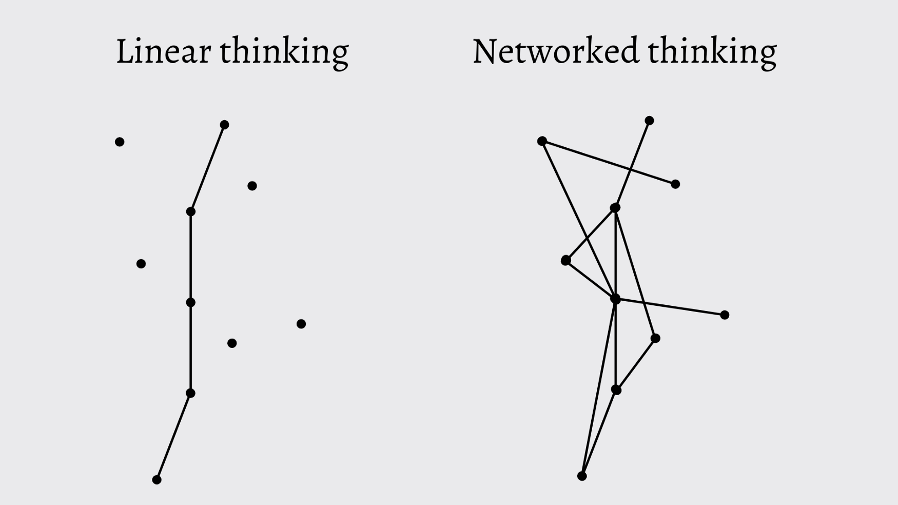 Illustration shows linear thinking and networked thinking. Networked thinking includes interactions and relationships between thoughts.