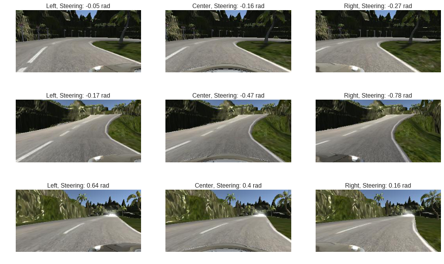 Self-driving Cars — Deep neural networks and convolutional
