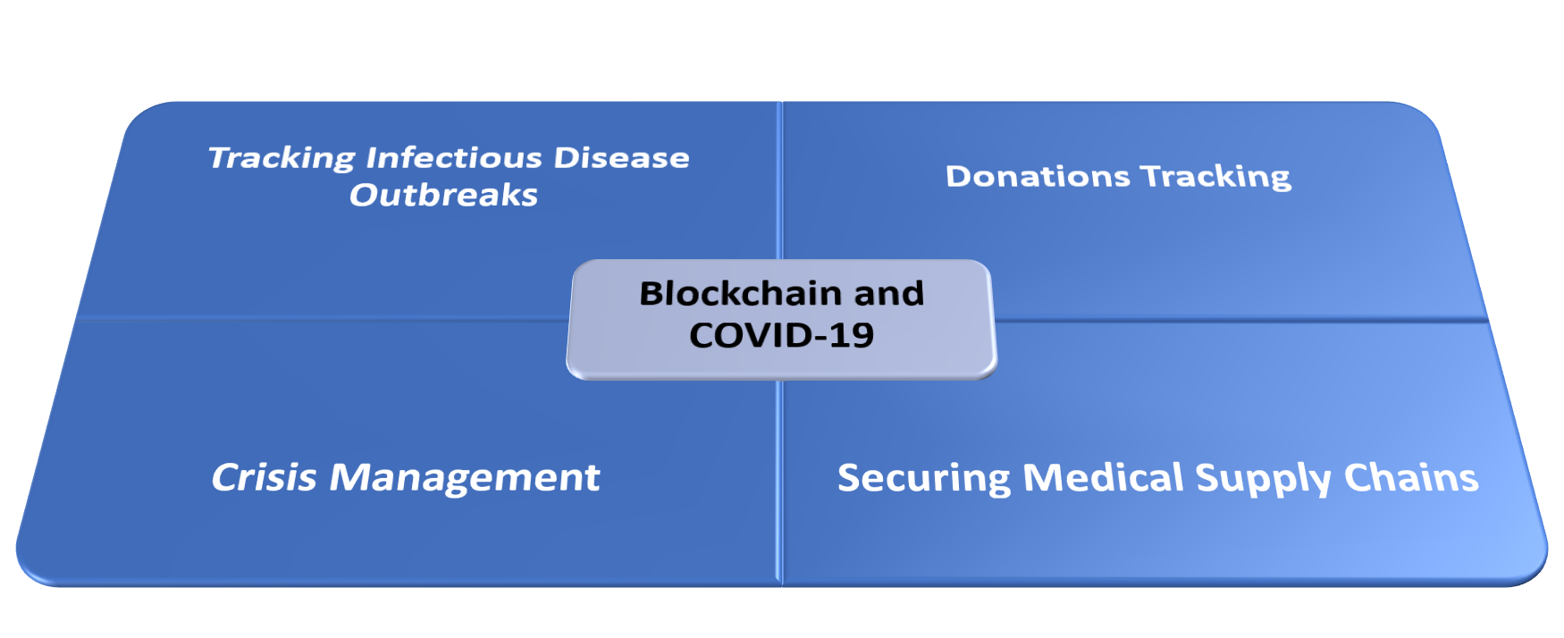 Blockchain Technology And COVID-19
