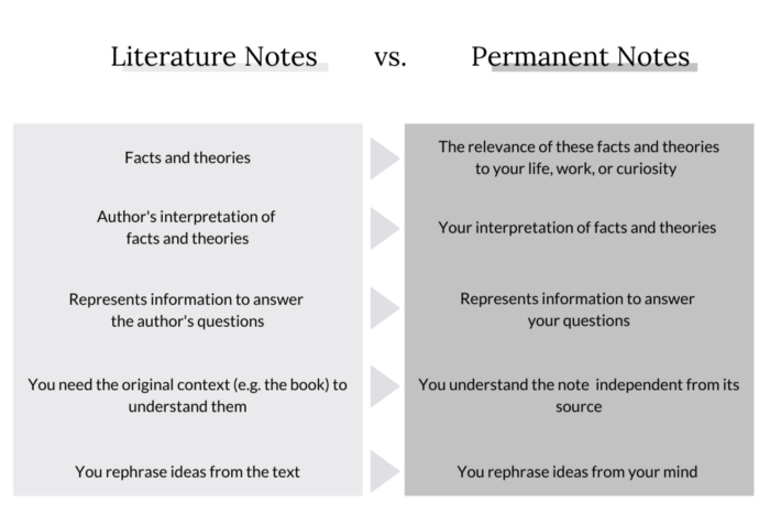 Differences between literature notes and permanent notes.