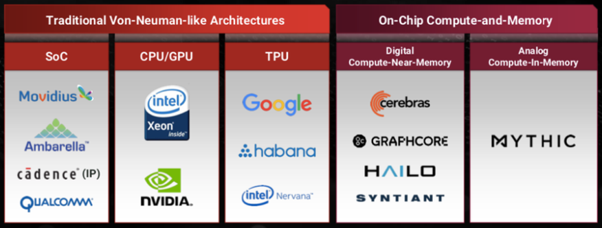 comparision of two types of GPU architecture