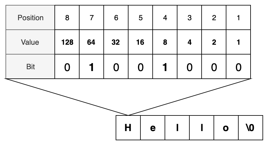 Basic binary representation showing how the word Hello is created.