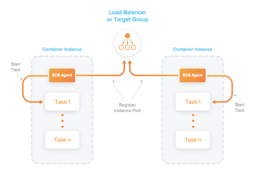 Manage Aws Ecs Services With Docker Compose By Victor Castell Jobandtalent Engineering