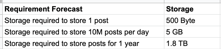 Storage requirement forecast table—Storage required to store 1 post would be 500 byte, storage required to store 10M posts per day would be 5 GB and storage required to store posts for 1 year would be 1.8 TB