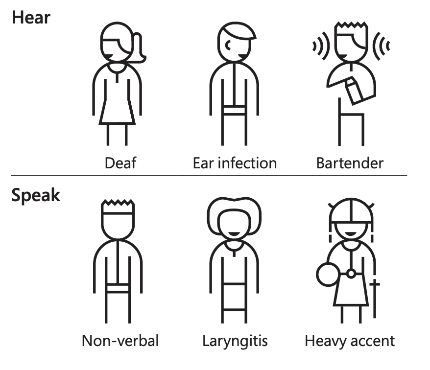 MS Inclusive Design guidelines. Inclusive Personas for Speak and Hear Permanent, temporary and situational scenarios