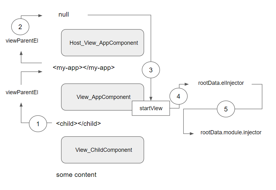 What you always wanted to know about Angular Dependency