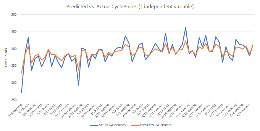 What I've Learned from Two Months at CycleBar - Towards Data