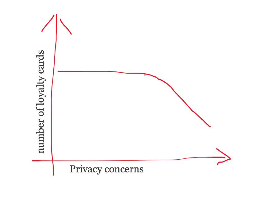 a non linear plot of privacy concerns vs loyalty cards they possess