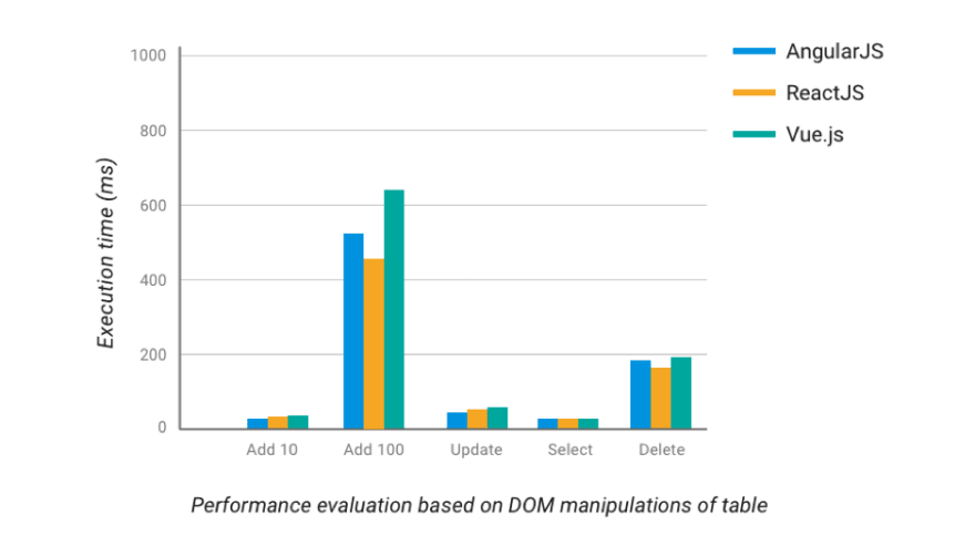 "Bar graph. X-axis: ""performance evaluation based on DOM manipulations of table."" Y-axis: ""execution time in ms."" Vue wins."
